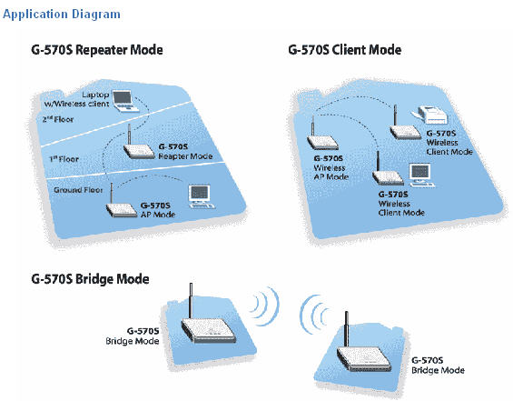 Zyxel g-570s repeater setup